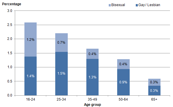 Figure 3: Sexual identity, lesbian, gay and bisexual population by age group, UK, 2014