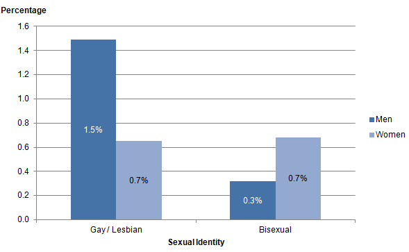 Figure 4: Sexual identity, lesbian, gay and bisexual population by gender, UK, 2014