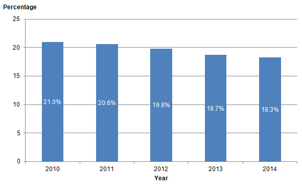 Figure 7: Cigarette smokers, UK, 2010 to 2014