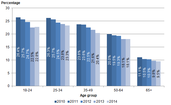 Figure 9: Cigarette smokers by age group, UK, 2010 to 2014