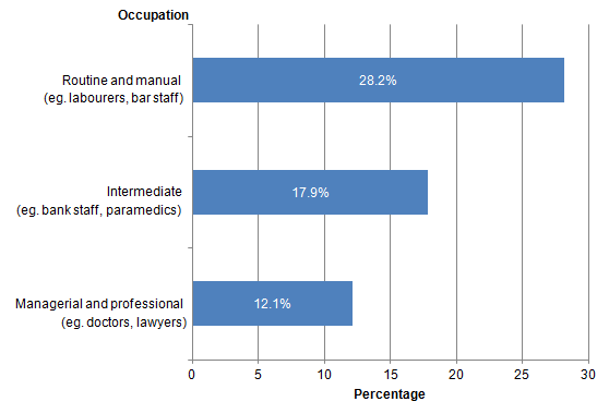 Figure 12: Cigarette Smokers by occupation, UK, 2014