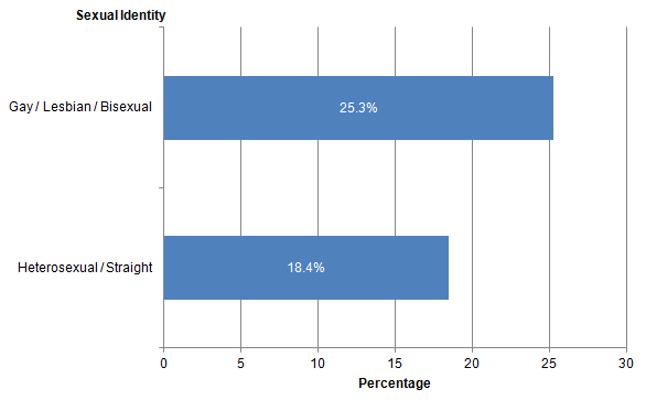 Figure 14: Cigarette smokers by sexual identity, UK, 2014