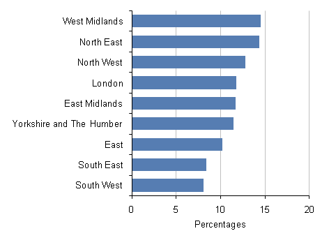 Population of working-age with no qualifications: by region, Q2 2009