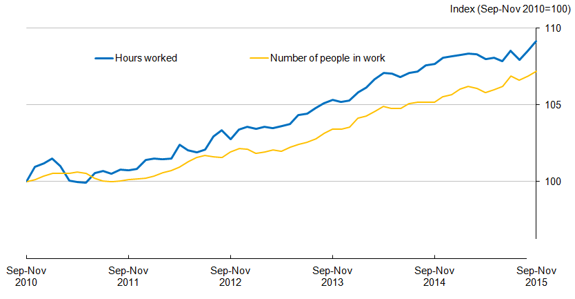 Figure 4.1: Total hours worked and number of people in work in the UK, seasonally adjusted