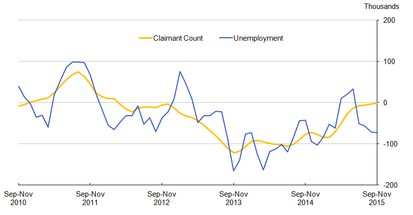Figure 10.1: Quarterly changes in Unemployment and the Claimant Count for the UK (aged 18 to 64), seasonally adjusted