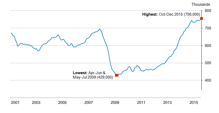 Figure 14.1: Number of vacancies in the UK, seasonally adjusted