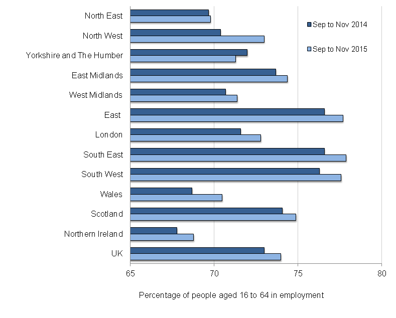 Figure 1: Employment rates by region and comparison year on year, seasonally adjusted, September to November 2014 and September to November 2015