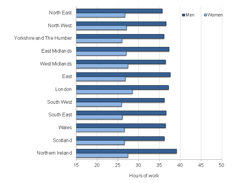 Figure 4: Average (mean) actual weekly hours of work, by region and by sex, October 2014 to September 2015