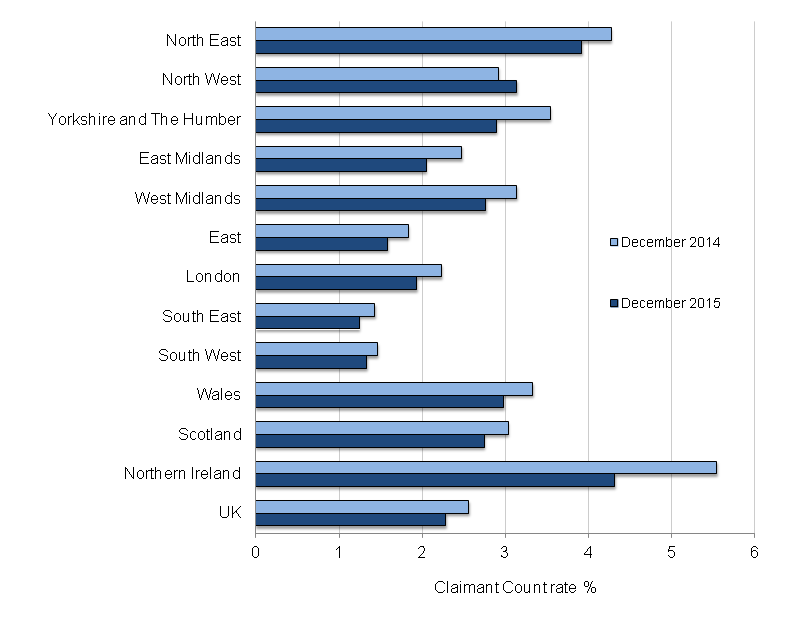 Figure 6: Claimant Count rate by region and comparison year on year, seasonally adjusted, December 2014 and December 2015