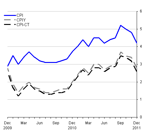 This chart provides a comparison between CPI, CPIY and CPI-CT between December 2009 and December 2011.