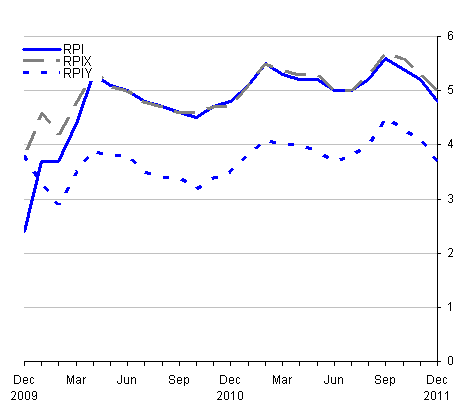 This chart provides a comparison between RPI, RPIY and RPIX between December 2009 and December 2011.