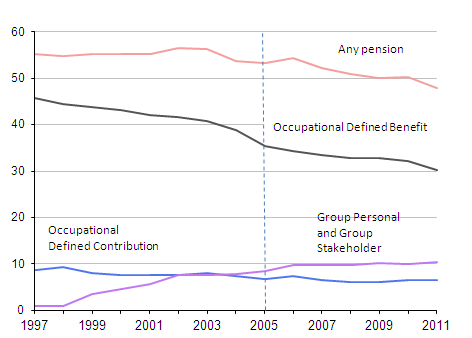 Proportion of employees with workplace pensions for: all pension types, occupational defined benefit, occupational defined contribution and group personal (including stakeholder) pensions.