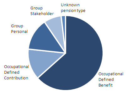 Pie chart showing proportions within each pension type (defined benefit, defined contribution, group personal, group stakeholder and unknown pension type).