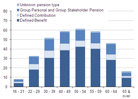 Bar chart showing proportion of employees with pensions within each age band by pension type (defined benefit, defined contribution, group personal (incl stakeholder) and unknown pension type.