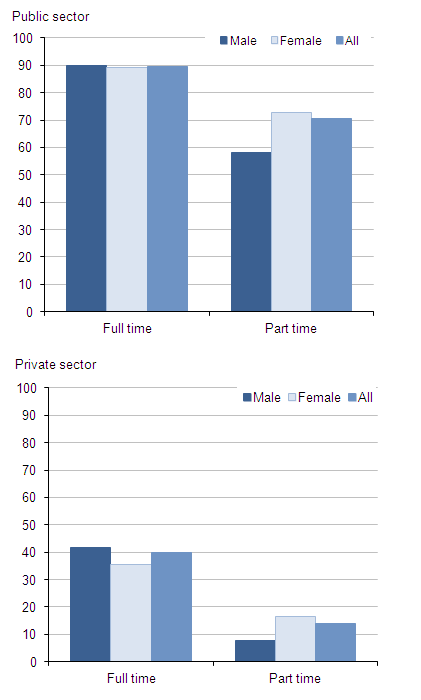 Two charts, one for each sector (public and private) showing proportion with pensions by full time/part time and male/female breakdowns.