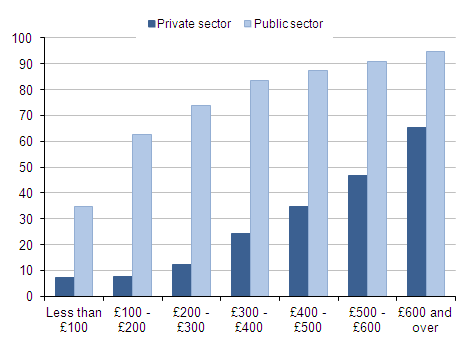 Bar chart showing proportions with pensions for public and private sector by weekly earnings bands (£<100, 100-200,200-300,300-400,400-500,500-600,600+).