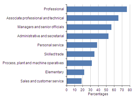 Bar chart showing proportion of employees with pensions for the following occupations - professional, associate professional & technical, managers & senior officials, admin & secretarial, personal service, skilled trade, process, plant & machine operatives, elementary and sales and customer service.