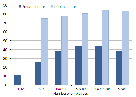 Proportion with pensions for public and private sectors by size of employer (no of employees= 1-12,13-99,100-499,500-999,1000-4999,5000+).