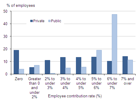 Proportion with pensions for public and private sector by employee rate (banded%: 0, 0-<2, 2-<4,4-<5,5-<6,6-<7,7+)
