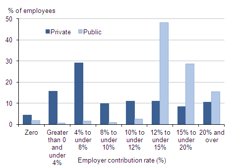 Proportion with pensions for public and private sector by employer rate (banded%: 0, 0-<4, 4-<8,8-<10,10-<12,12-<15,15-<20,20+)