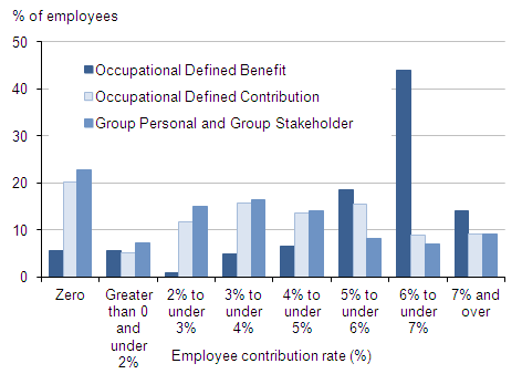 Proportion with pensions for defined benefit, defined contribution and group personal (incl stakeholder) pensions by employee rate (banded%: 0, 0-<2, 2-<3,3-<4,4-<5,5-<6,6-<7,7+)