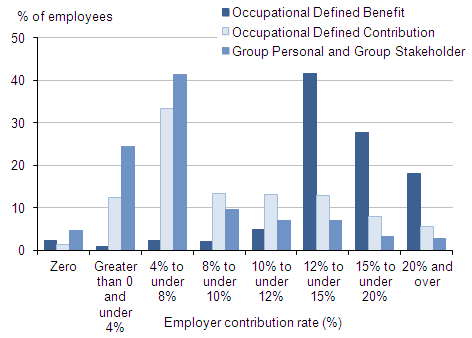 Proportion with pensions for defined benefit, defined contribution and group personal (including stakeholder) pensions by employer rate (banded%: 0, 0-<4, 4-<8,8-<10,10-<12,12-<15,15-<20,20+)