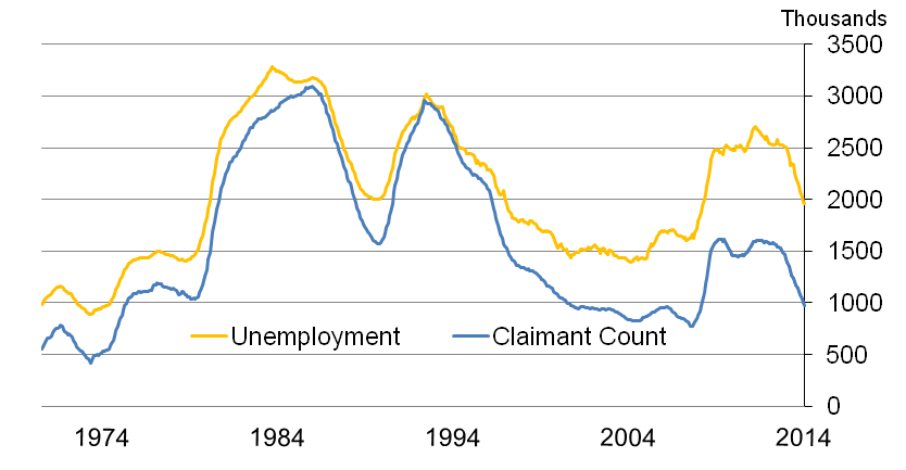 Unemployment and the Claimant Count from 1971 to 2014, thousands of people (seasonally adjusted)