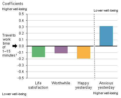 Figure 2: How the personal well-being of those commuting 61-90 minutes differs from those commuting up to 15 minutes after controlling for individual characteristics
