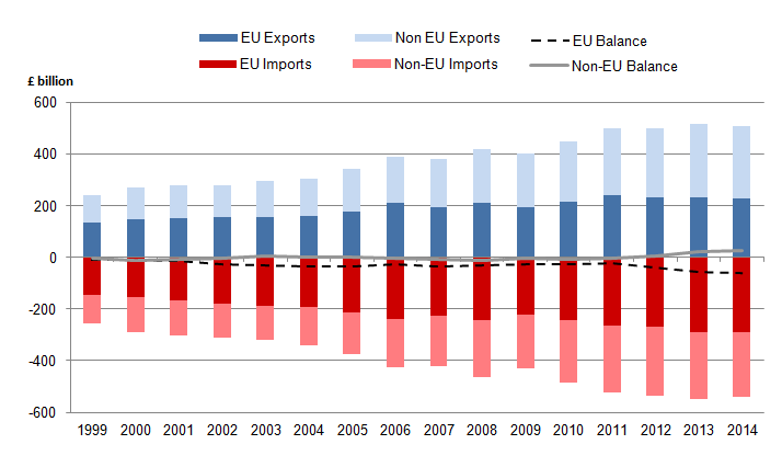 Figure 2: UK exports and imports to EU and Non-EU