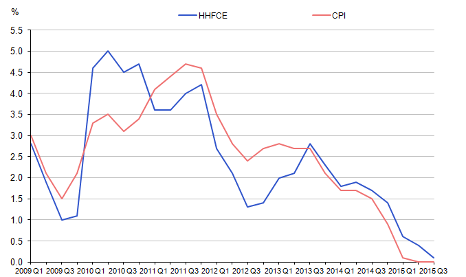 Figure 5: Household expenditure implied deflator versus CPI, not seasonally adjusted, quarter-on-quarter-a-year ago, percentage change