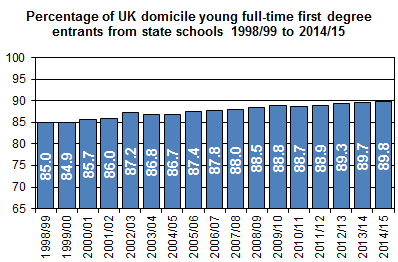The percentage of young entrants to full-time first degree courses from state schools has risen from 85.0% in 1998/99 to 89.8% in 2014/15