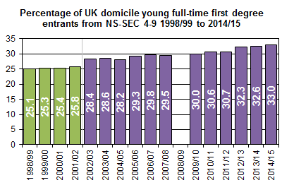 The percentage of young entrants to full-time first degree courses from lower socio-economic classifications has risen from 28.4% in 2002/03 to 33.0% in 2014/15