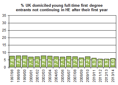 The percentage of young full-time first degree entrants not continuing in HE after their first year has fallen from 7.6% of 1997/98 entrants to 6.0% of 2013/14 entrants