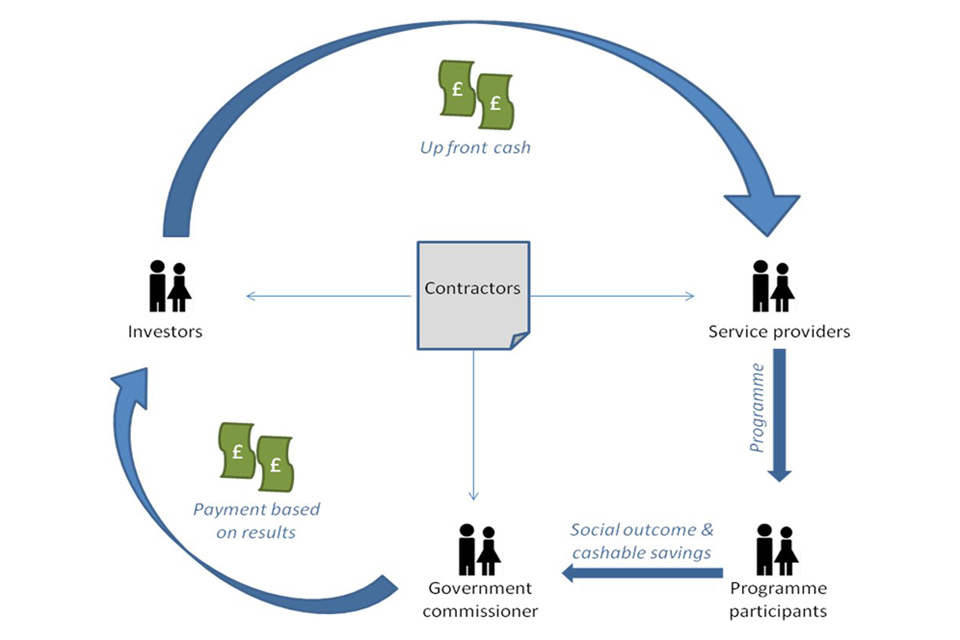 Social impact bonds: how they work