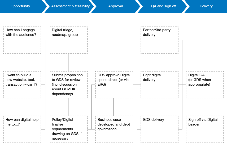 Example of existing departmental process