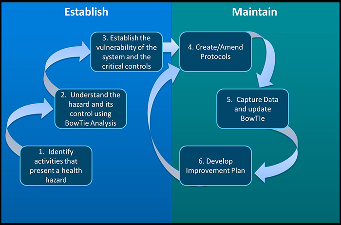 Six stage approach to assurance