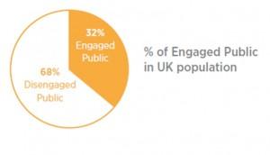 engaged public