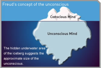 Freud's concept of the unconscious
