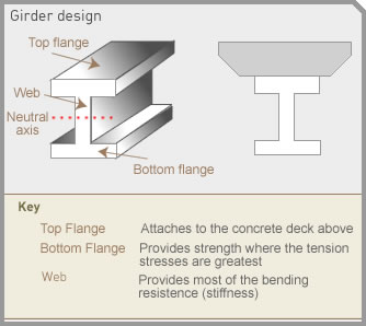 Girder strength:Girder design