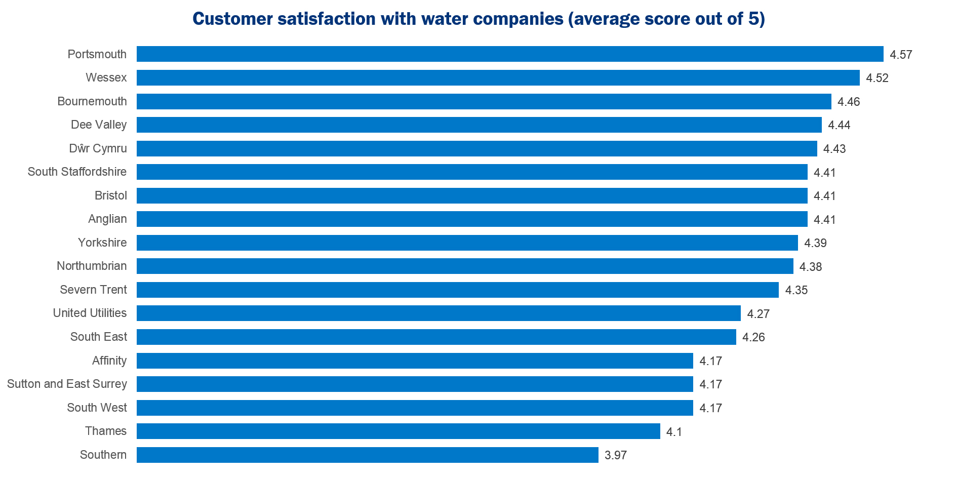 SIM-customer-satisfaction