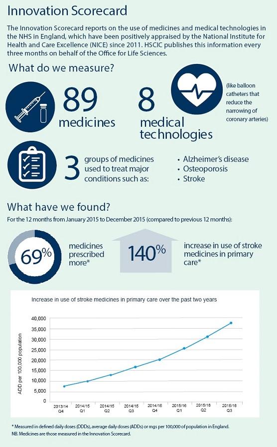 Innovation scorecard infographic July 2016