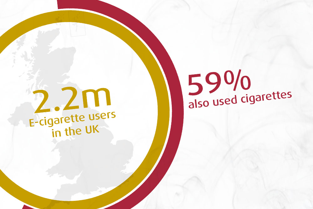 There were 2.2 million users in the UK, according to the ONS' Opinions and Lifestyle Survey 2014