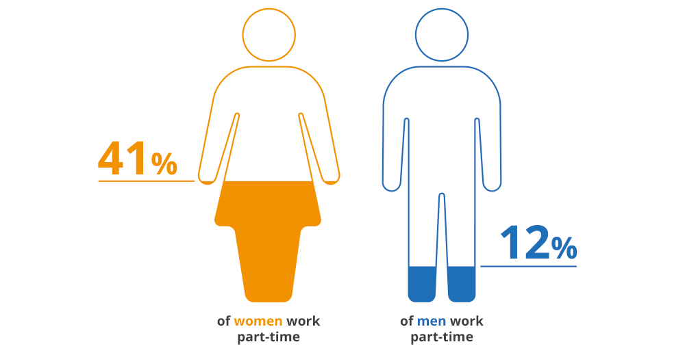 41% of women work part-time, 12% of men work part-time