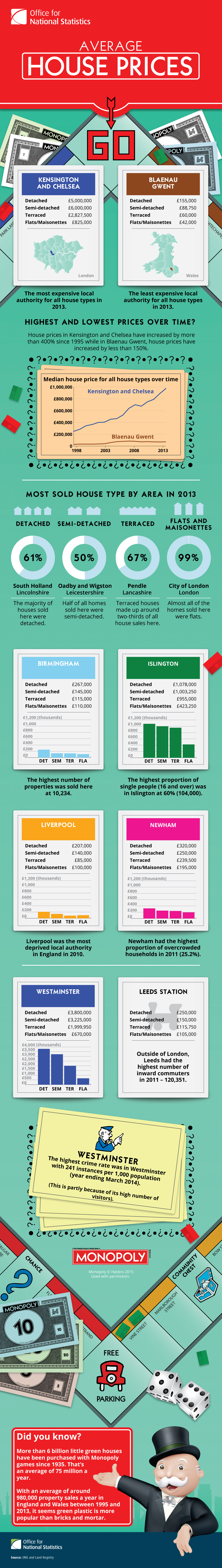 Kensington and Chelsea was the most expensive local authority for all house types in 2013, having increased 400% since 1995. Blaenau Gwent was the least expensive local authority for all house types in 2013, having increased by less than 150% since 1995. The most detached houses were sold in South Holland whilst the most semi-detached houses were sold in Oadby and Wigston. The most terrace houses were sold in Pendle, whilst the most flats were sold in the City of London. The highest number of properties was sold in Birmingham as 10,234. Newham had the highest proportion of overcrowded households in 2011 (25%). More than 6 billion little green Monopoly houses have been purchased with Monopoly games since 1935. With an average of around 980,000 property sales a year in England and Wales between 1995 and 2013, it seems green plastic is more popular than bricks and mortar.