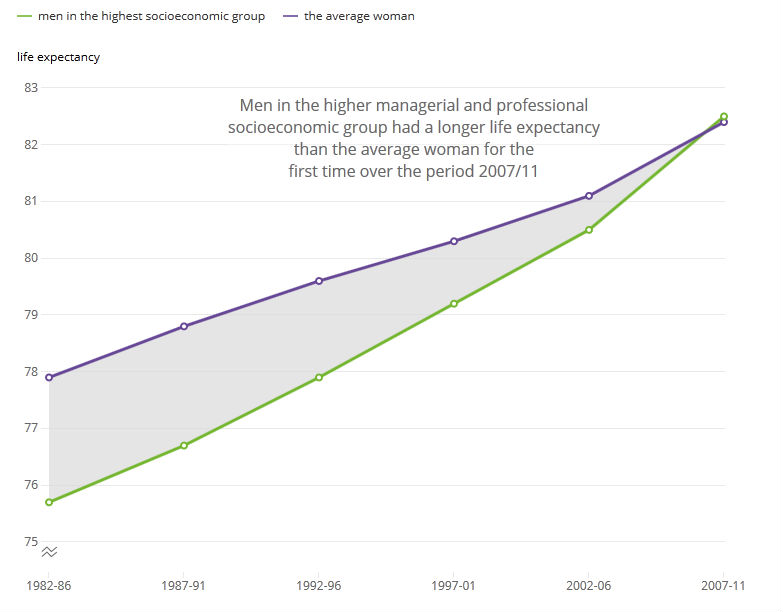 Men in higher, managerial and professional groups are expected to live for longer than the average woman for the first time