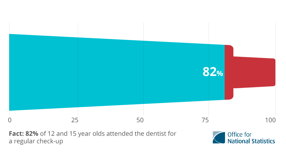82% of UK 12 and 15 year olds attended the dentist for a regular check-up.