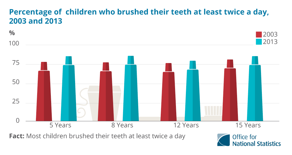 82% of UK 5 year-olds brushed their teeth at least twice a day in 2013, compared to 78% in 2003. For 8 year-olds the figures were 84% and 78 respectively; for 12 year-olds the figures were 79% and 76% respectively and for 15 year-olds the figures were 84% and 80% respectively.