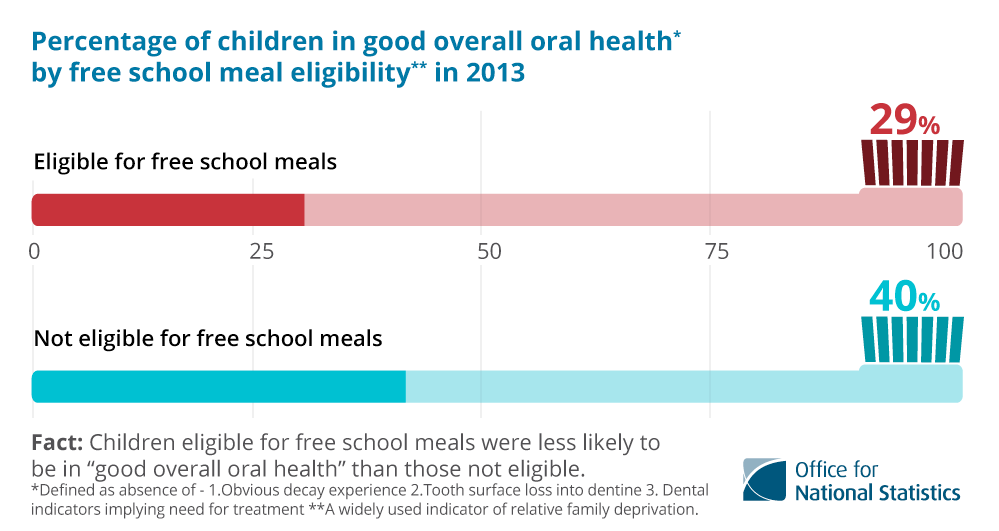 41% of UK 5-year olds eligible for free school meals had good overall oral health in 2013 compared to 55%% who were not eligible. For 8 year-olds the figure was 25% and 35% respectively; for 12 year-olds the figure was 28% and 39% respectively; for 15 year-olds the figure was 18% and 32% respectively and in total the figure was 29% and 40% respectively.