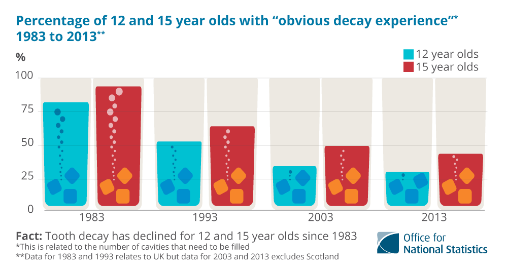 81% of UK 12 year-olds had obvious decay experience (excluding visual dentine caries in permanent teeth) in 1983. In 1993 the percentage was 52%. In 2003 it was 33% and in 2013 28%. For 15 year-olds, the figure was 93% in 1983, 63% in 1993, 48% in 2003 and 42% in 2013.