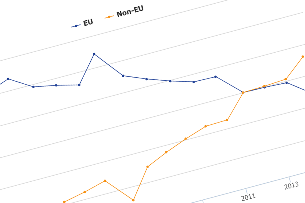 UK goods exports to the EU and non-EU areas, percentage of total UK goods exports, current prices, 1999 to 2015